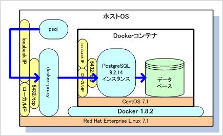 Docker 1 8 2でDockerfileからPostgreSQLのDockerイメージを生成